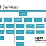 Six Stats to Measure for Successful Hotel Digital Marketing Strategy